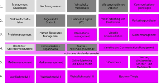Modulubersicht-Marketing--Communications-Management-dual-33_510.jpg