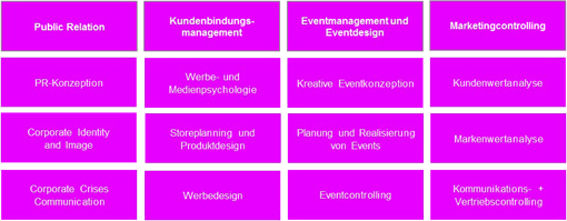 Spezialisierung-Marketing--Communications-Management-dual-33_510.jpg